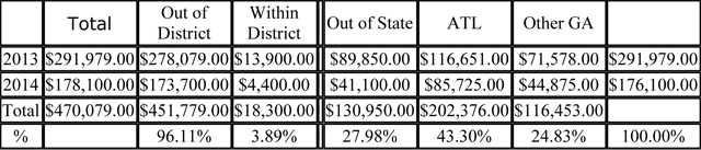 Ralston spending graphic