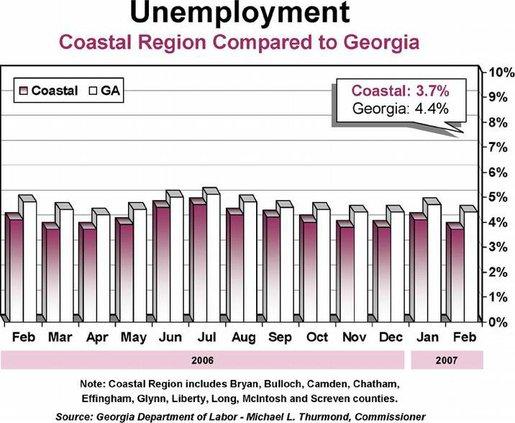 biz jobs coastal feb