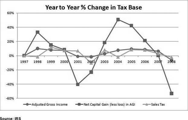 0811-oped-tax-base-chart