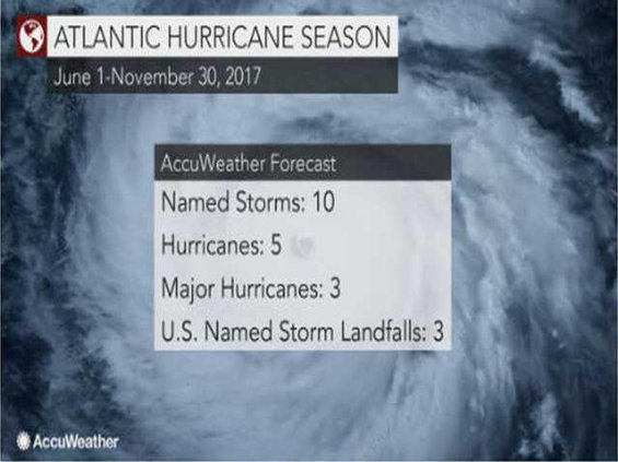accuweather hurrican graphic